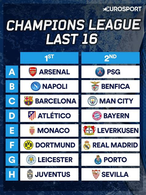 Champions League last 16 draw 2016: When is it? Who can