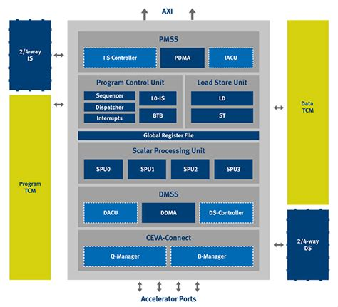 Processor architecture for 2G/3G/4G/5G baseband