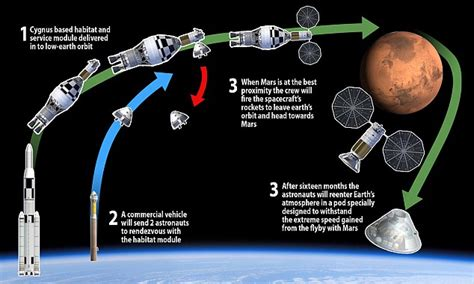 Billionaire Dennis Tito plans manned mission to Mars that