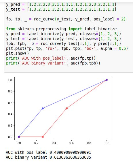 python - roc_curve in sklearn: why doesn't it work