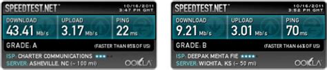 Ngroups VPN speed test - United Stats - Newsgroup Reviews Blog