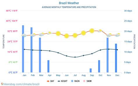 Brazil weather 2020 Climate and weather in Brazil - The