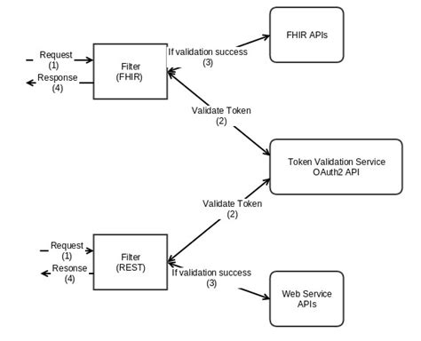 Implement the OAuth2 Support for Web Services APIs