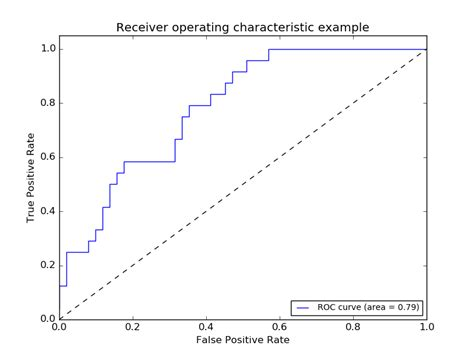 How to Plot ROC curve with matplotlib/python - Stack Overflow
