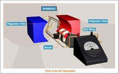 Parts and functions of a simple AC generator | Knowledge