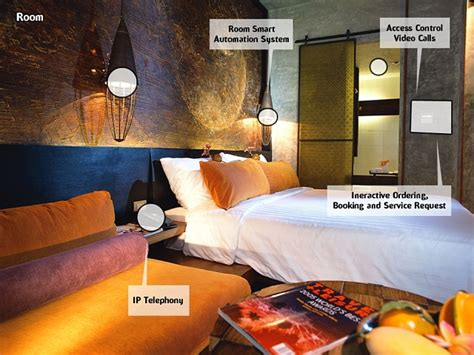 HOTEL Innovations – issimple