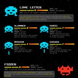 Computer Invaders: 25 Infamous Viruses Over the Last 25