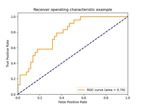 Receiver Operating Characteristic (ROC) — scikit-learn 0